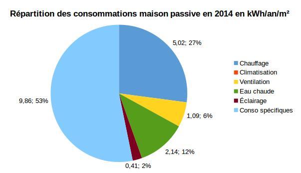 Objectif 15 la maison passive c est quoi - Consommation electricite maison ...