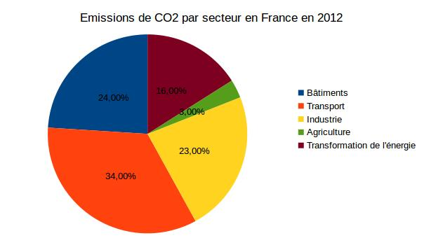 Emissions de CO2en france par secteur