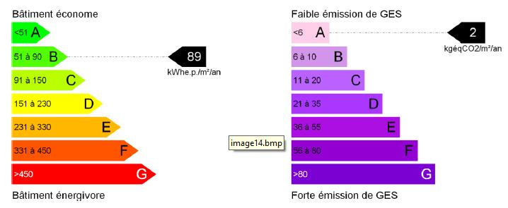 étiquette énergie rénovation BBC 14